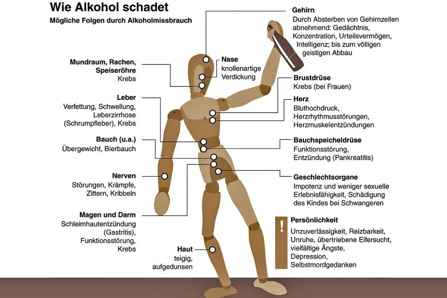 alkohol aus dr med thomas walsers homepage. Black Bedroom Furniture Sets. Home Design Ideas